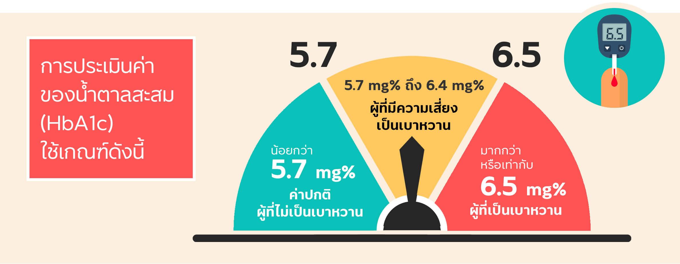 การประเมินค่าของน้ำตาลสะสม (HbA1c)